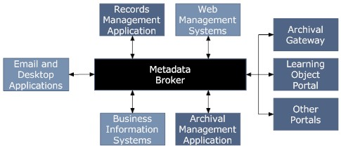 clever-recordkeeping-metadata-broker-i.jpg